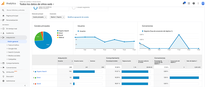 Google-Analytics_adquisicion